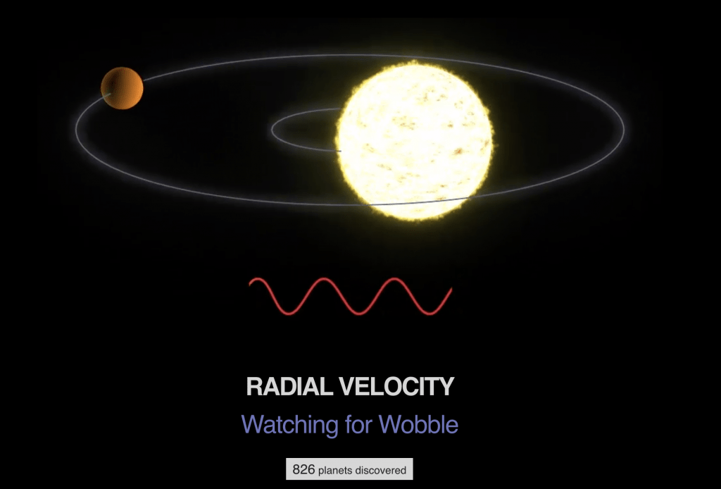 How does the radial velocity method work?