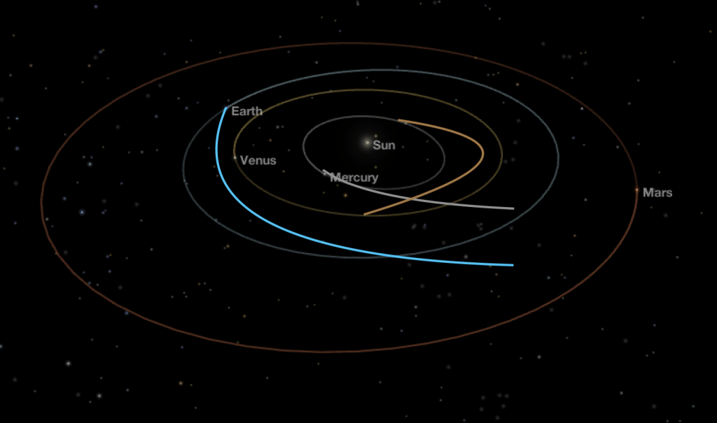 An orbital change of the planets