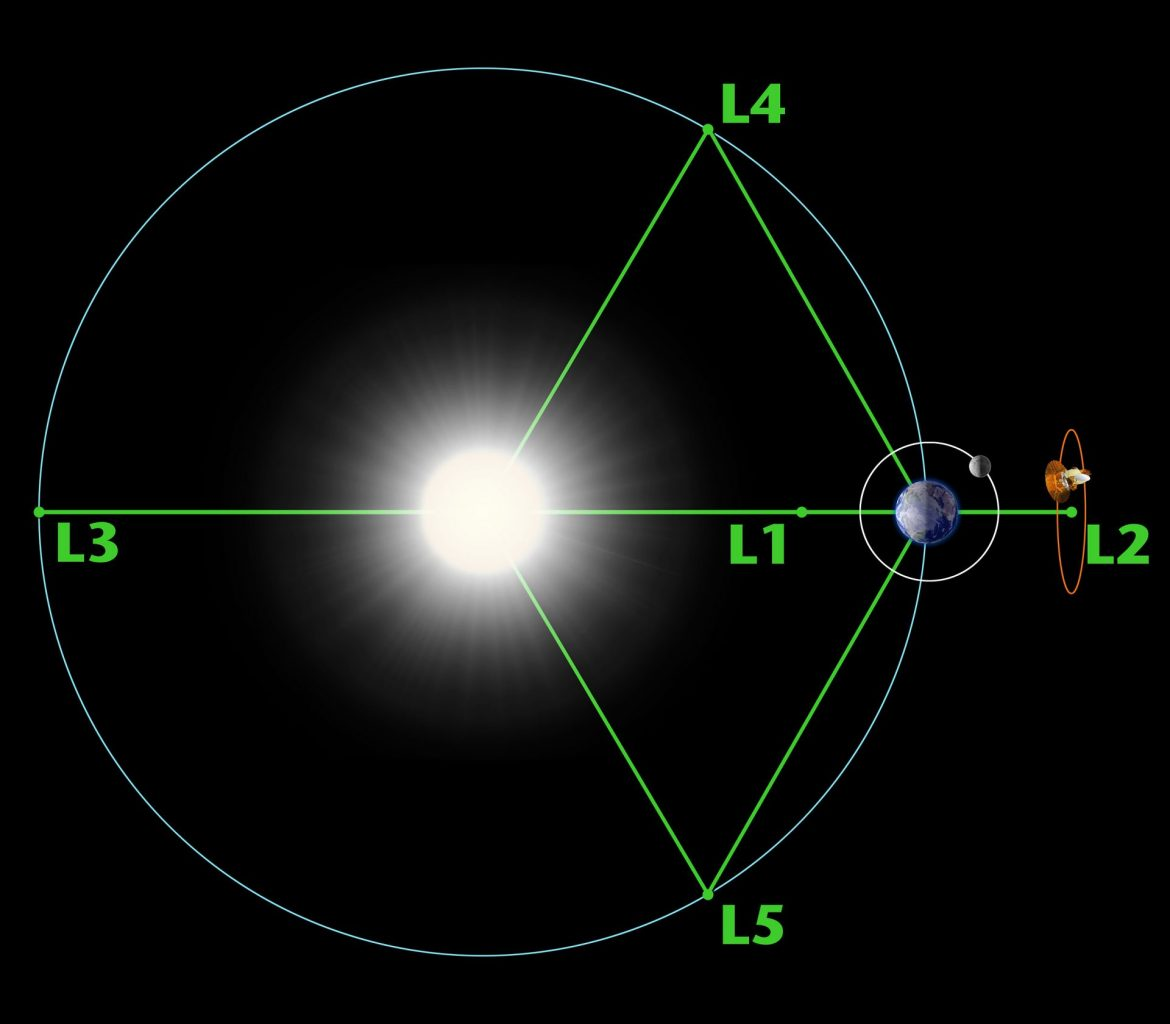 Positions of Langrange points